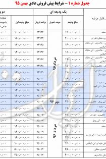 شرایط جدید فروش محصولات ایران خودرو ویژه دهه فجر 97